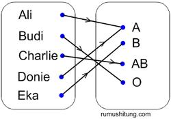 contoh pemetaan
