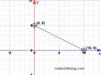 menggambar persamaan garis lurus pada diagram kartesius