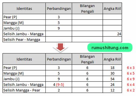 tabel penyelesaian soal perbandingan bertingkat