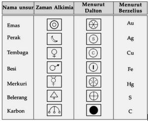 nama unsur kimia dan lambangnya