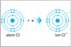 nacl dari ion na dan ion cl