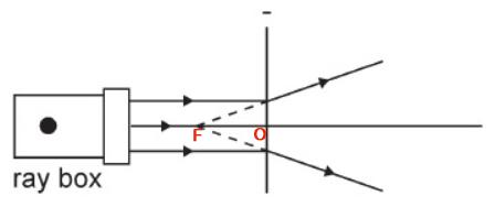 ilustrasi titik fokus lensa cekung