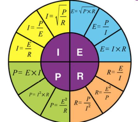 Diagram Lingkaran pada Hukum Ohm