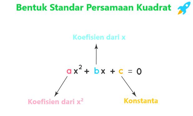 Bentuk standar persamaan kuadrat