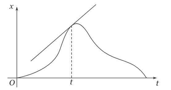 Grafik Posisi dan Waktu 1