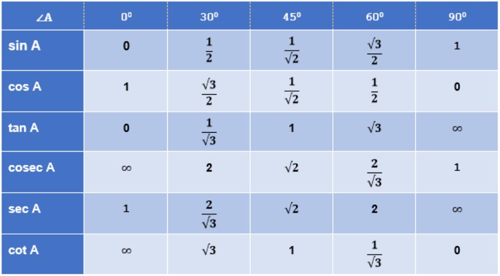 Tabel trigonometri matematika