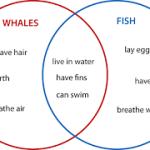 Pengertian Diagram Venn beserta contoh Soal