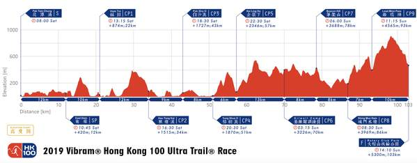 Vibram Hong Kong 100