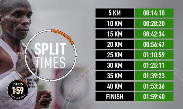 eliud kichoge record marathon