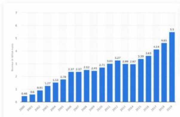 Global Revenue of Puma 2000-2019