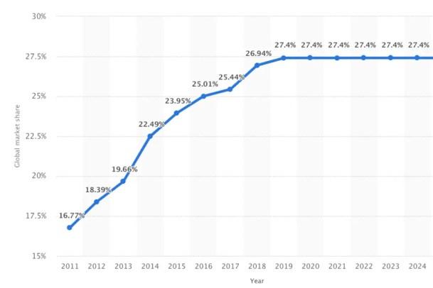 Nike Global Market Share 2020