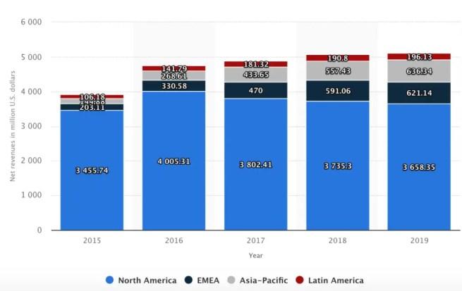 Under Armour Regional Split by Revenues