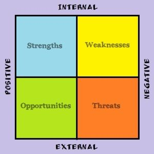 conducting a swot analysis of your farm