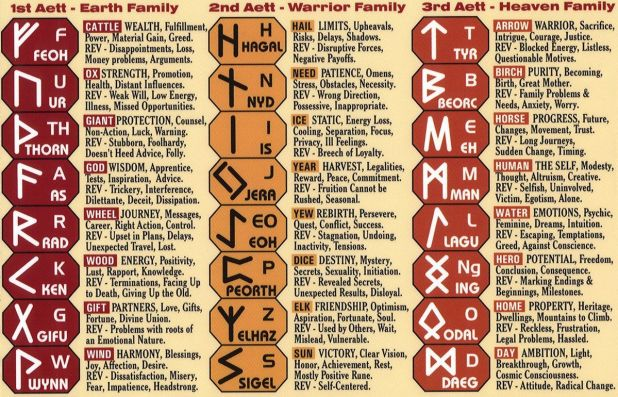 Rune Alphabet and their respective meanings