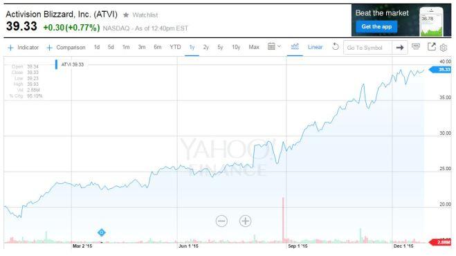 ATVI one-year chart