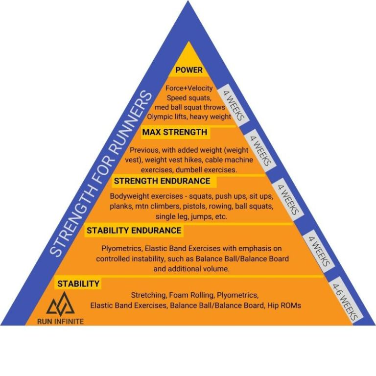 Running Strength Workout Structure Pyramid