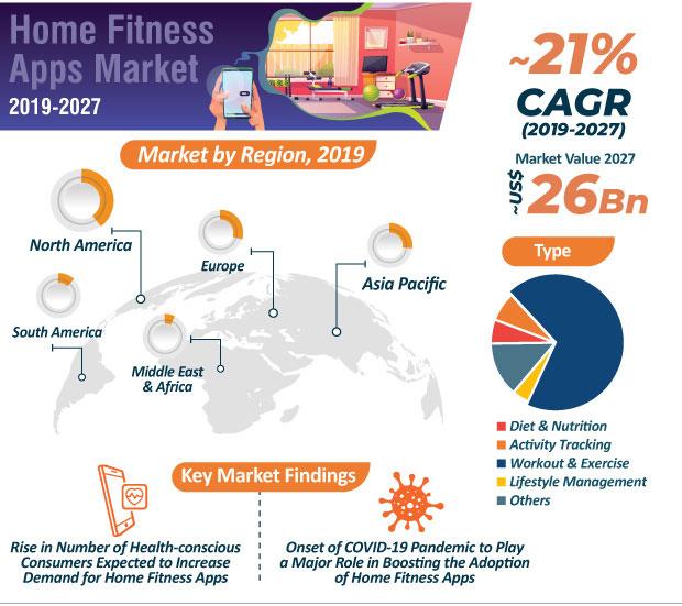 Εφαρμογές για Υγεία | Τάσεις στα Fitness applications | Running Scenes Κείμενα | Κορονοϊός Covid-19