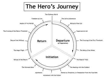 Transpersonal Tidbits: Joseph Cambell's The Hero's Journey