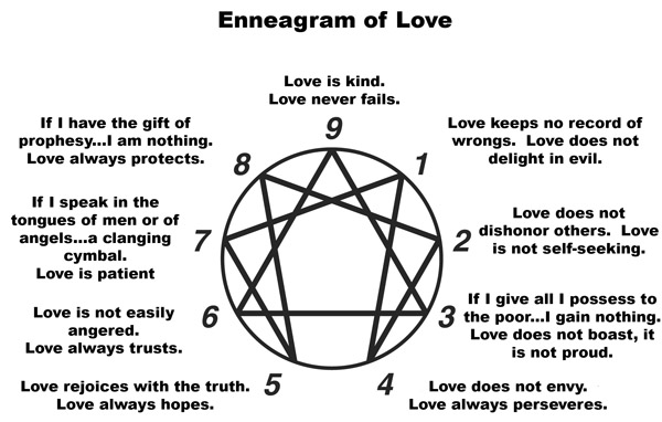 1000+ images about Personality: Enneagram on Pinterest