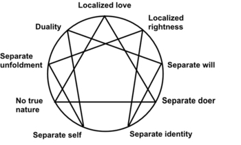 Transpersonal Tidbits: A Large Collection of ENNEAGRAMS 2