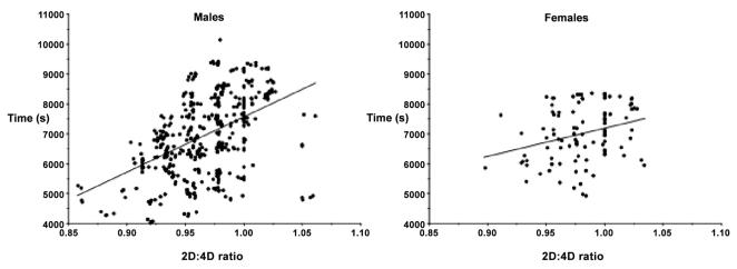 Relation entre ratio digital et performance sur le semi-marathon