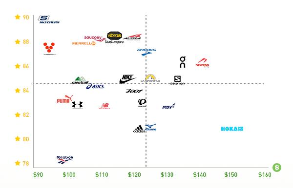 Les marques les mieux notées sont toutes à la gauche du tableau - crédit : RunRepeat