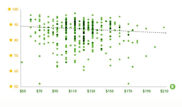 La ligne pointillée suggère que plus les chaussures sont chères, moins bon est leur score - crédit : RunRepeat.com