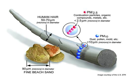 Taille des particules fines