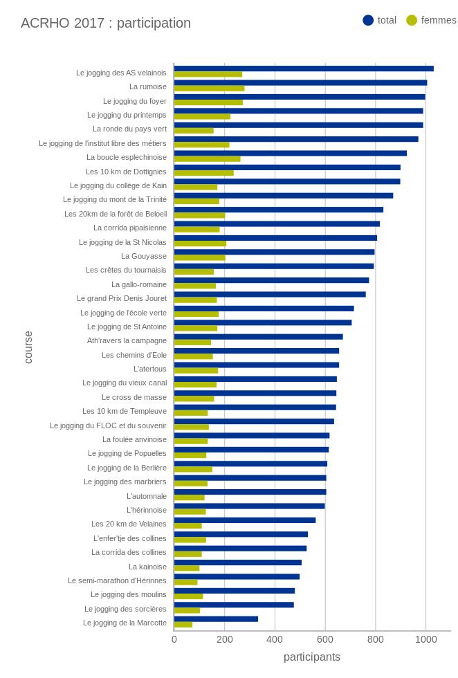 La participation totale et féminine des courses ACRHO 2017