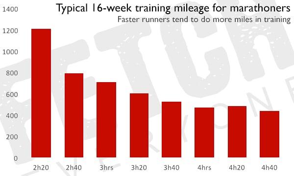 Relation entre chrono sur marathon et kilomètres à l'entraînement