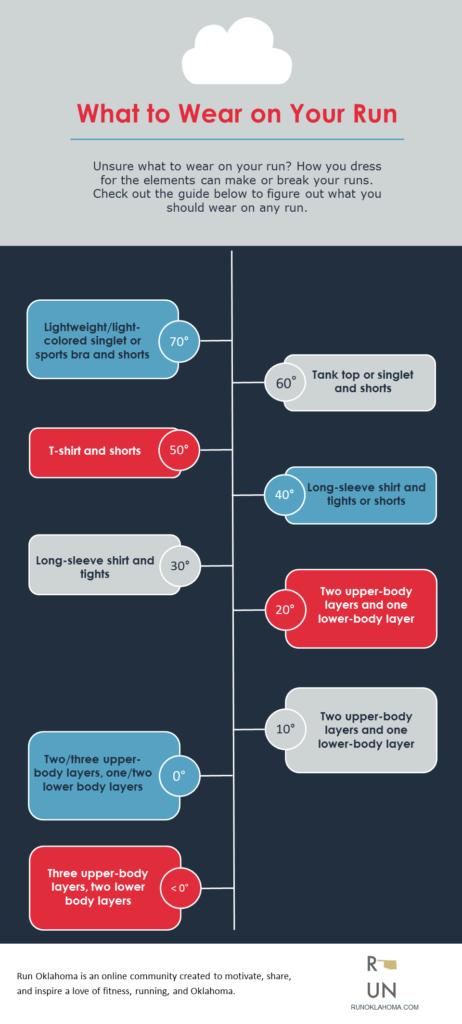 What to Wear on Your Run Infographic