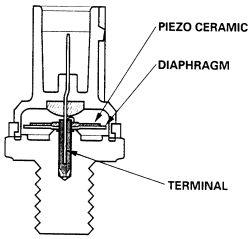 Knock Sensors Explained