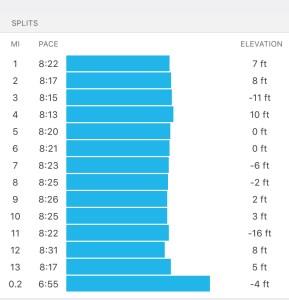 All the splits for the Aramco Houston Half Marathon.