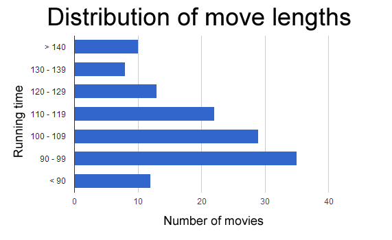 distribution-of-movie-lengths-2012