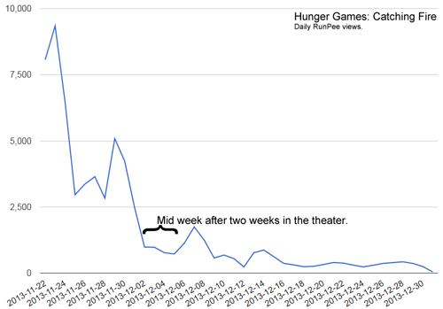2013-hunger-games-daily-views