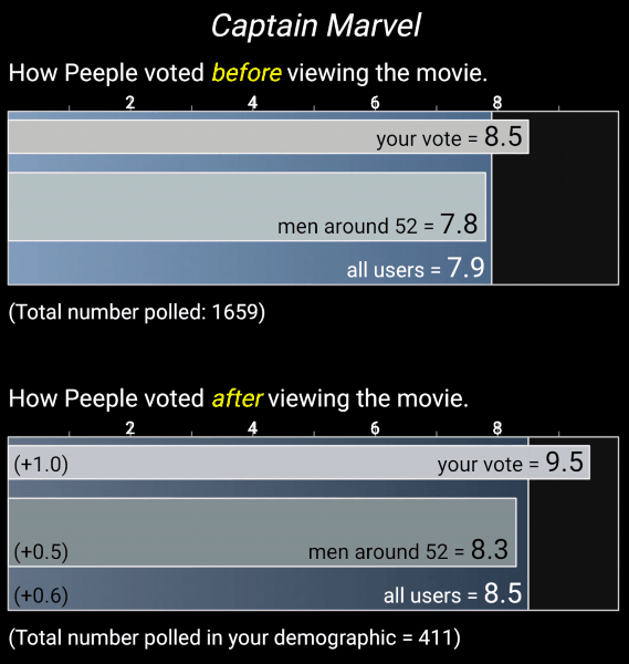 Peeple's Poll results for Captain Marvel
