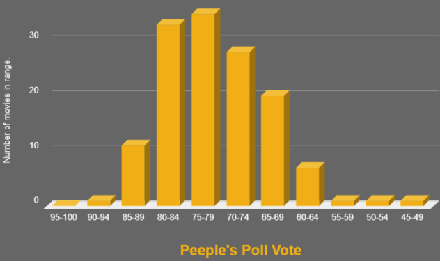 2019 - Peeple's Poll result count graph