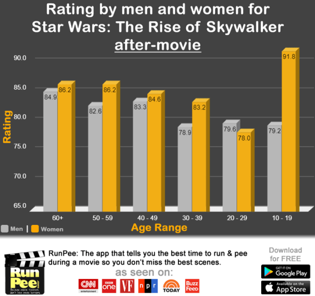 Infographic, Star Wars: The Rise of Skywalker, rating by men and women after movie rating