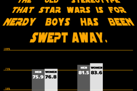 Who rated Star Wars: The Rise of Skywalker higher, men or women?