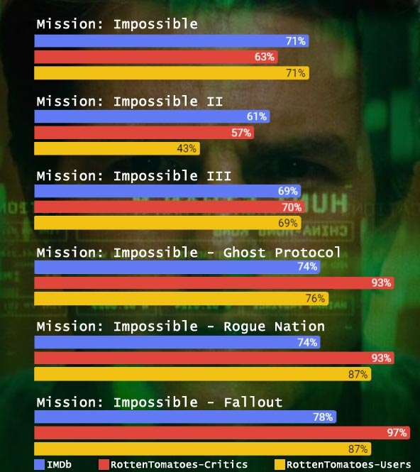 Mission-Impossible-infographic ratings on imdb, rottentomatoes chart