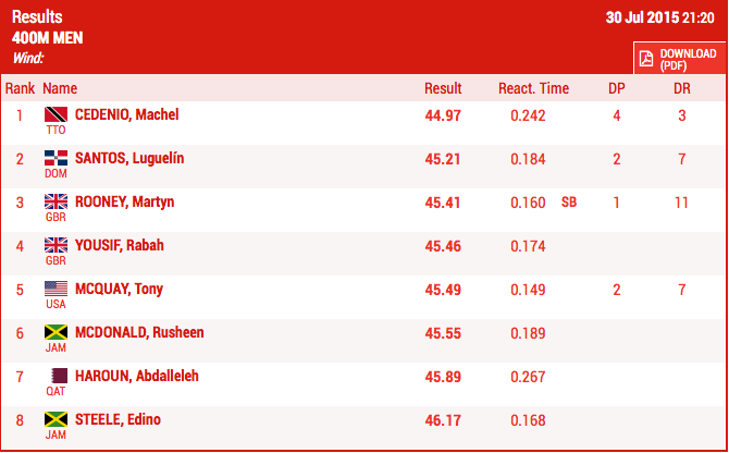 Men's 400m Results
