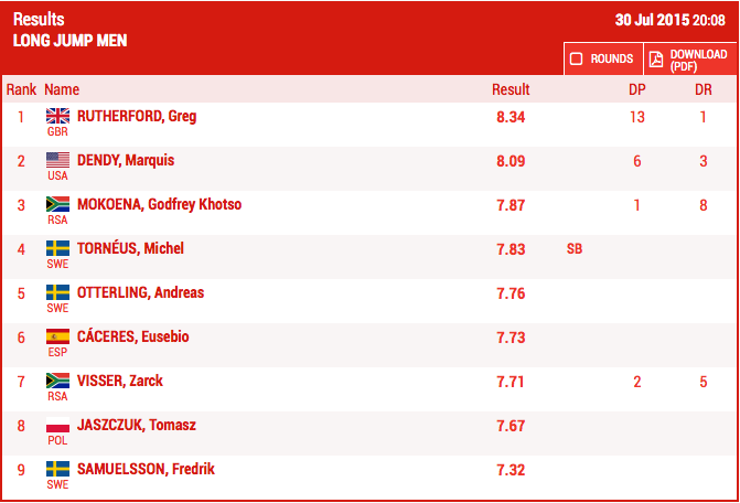 Men's Long Jump Results