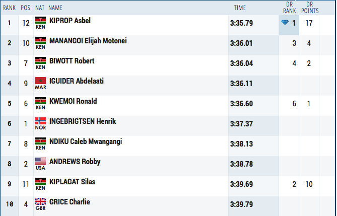 Men's 1500m Results