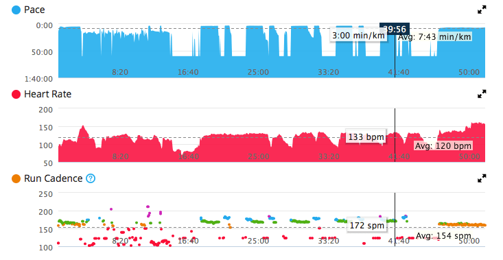 Heart rate data struggled with faster intervals