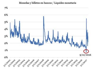 LiquidezMonetariaEconométrica