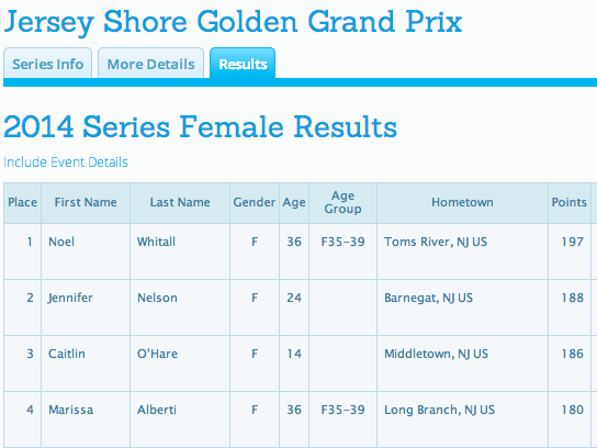 Race Series Detail Results