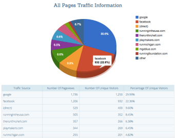 Facebook Traffic for Races