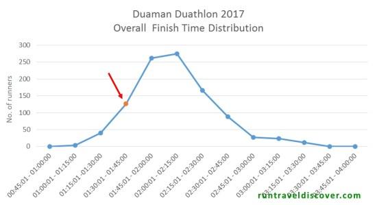 Duaman Duathlon 2017 - Entire Field Rank