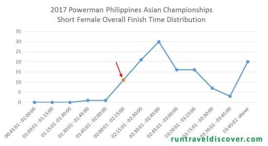 2017 Powerman Philippines - Short Female Distribution