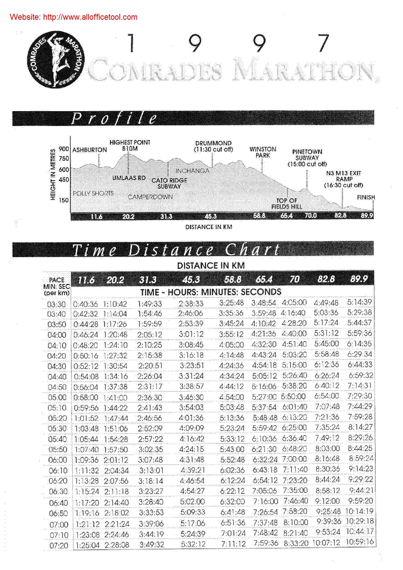 Checklists, Schedules for the Washie 100miler & Time Split